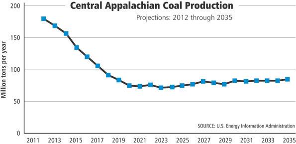 coalproduction_I121013205100
