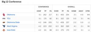 Big 12 Standings